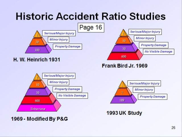 Accident ratio study, What is the Accident Ratio Study and ...