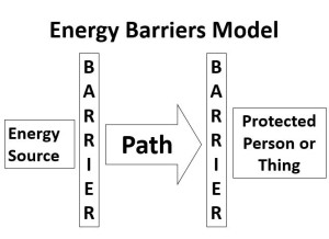 Energy Barrier