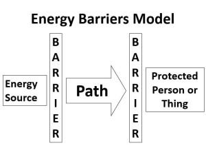 Energy Barrier