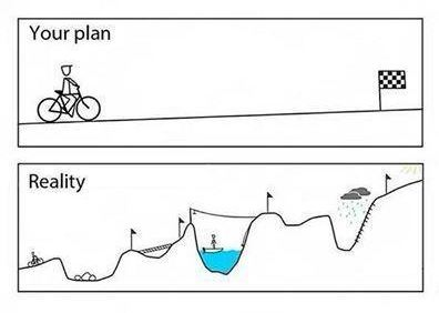 Your Plan vs Reality